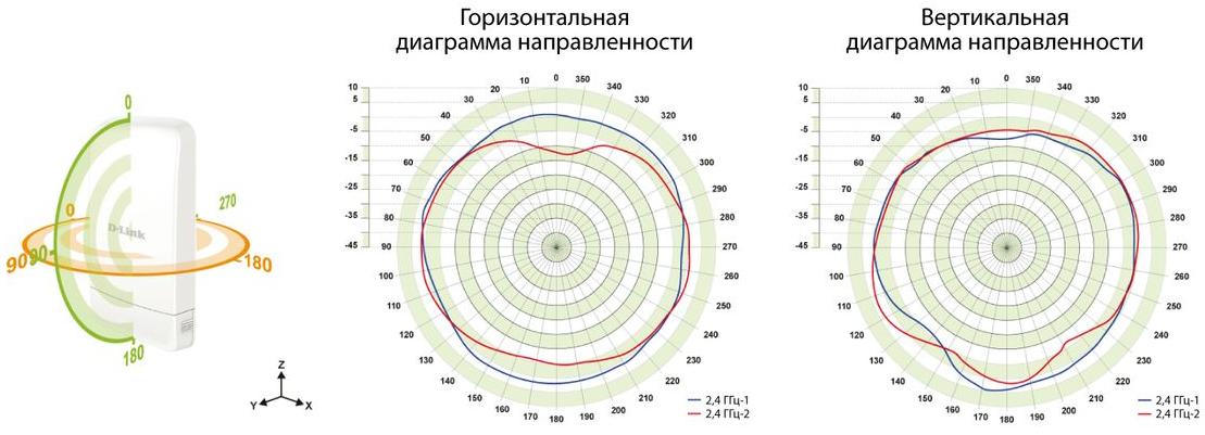 Точка доступа D-Link DAP-2695 802.11acbgn 1750Mbps 5 ГГц 2.4 ГГц 2xLAN RJ-45 PoE серый