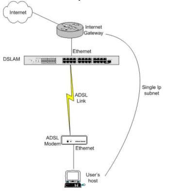 Настройка DSL-300G для работы