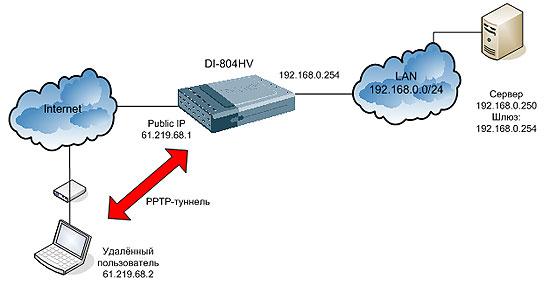 Вопрос:Как настроить PPTP-сервер на Интернет-шлюзах DI-8XX? (на примере DI-804HV) .