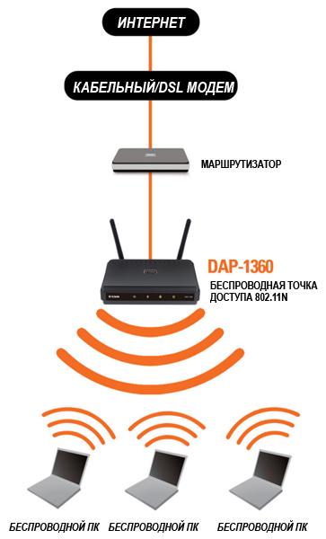 Инструкция Dap 1360 - фото 6