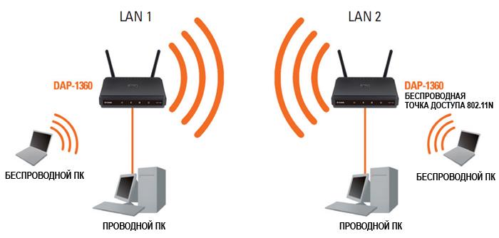 Инструкция Dap 1360 - фото 7