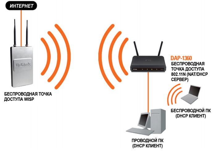 Как без роутера сделать точку доступа wifi 665