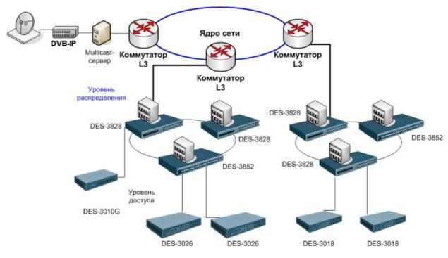 Схема применения в сетях