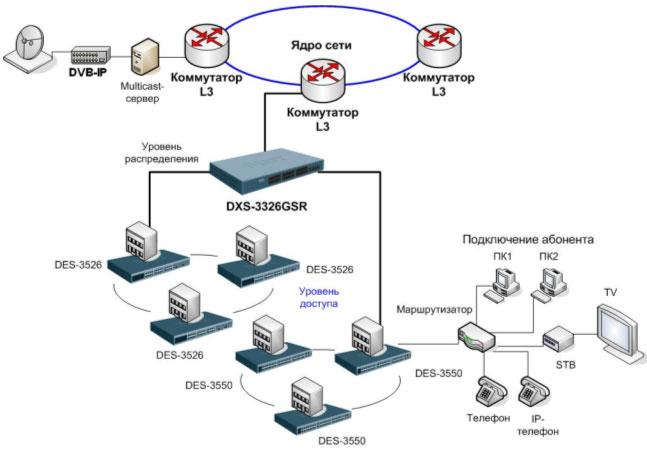 VoD (видео по требованию).  VoIP (голос по IP-сетям).  Схема применения в сетях провайдеров услуг. http...