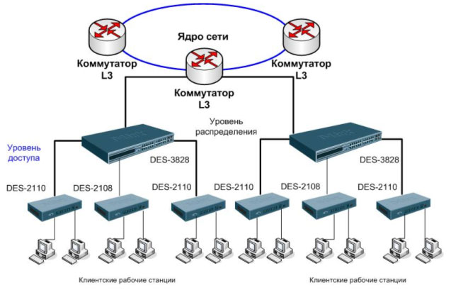 сетей провайдеров услуг.