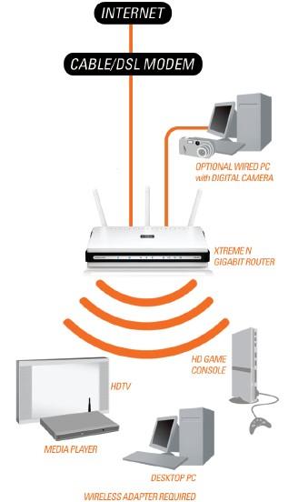 Гигабитный маршрутизатор DIR-655 Xtreme NTM поддерживает новейшие функции беспроводной безопасности для...